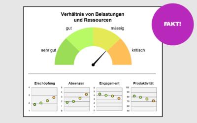 Wirkung von Arbeit auf Gesundheit + Betriebliches Gesundheitsmanagement